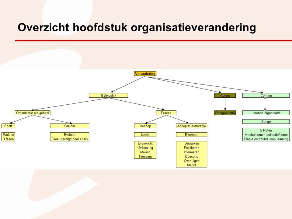 Overzicht hoofdstuk organisatieverandering