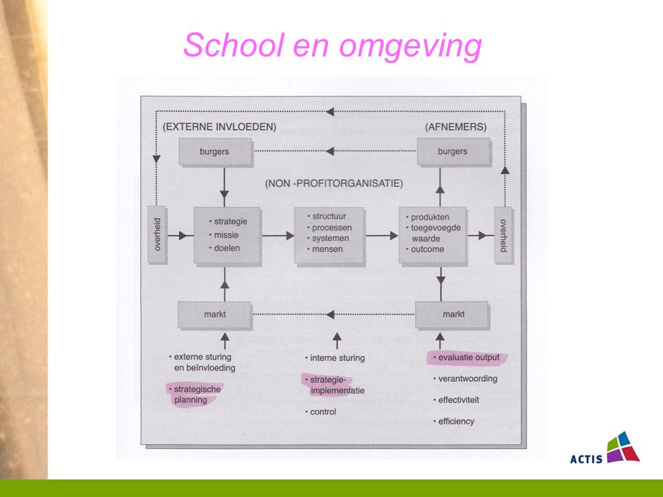 School en omgeving