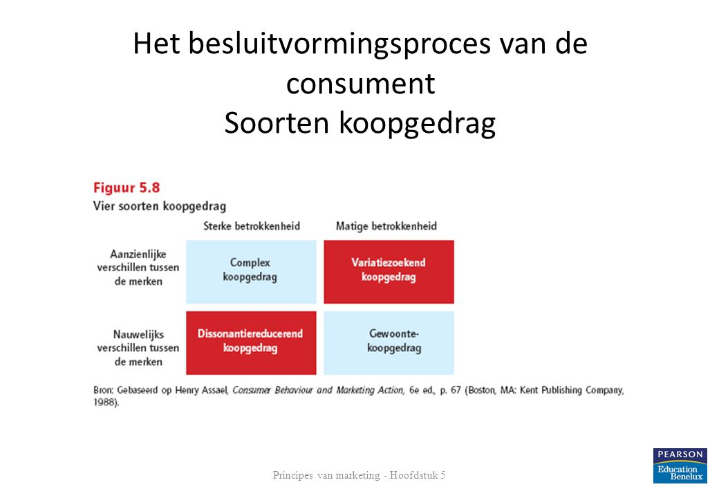 Het besluitvormingsproces van de consument Soorten koopgedrag