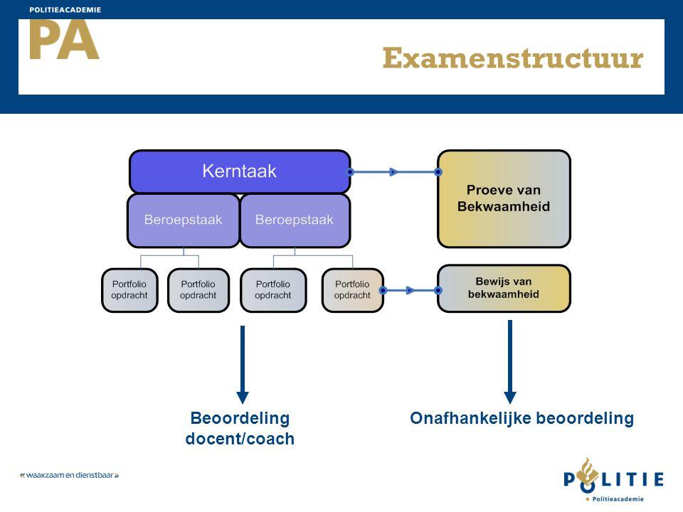Beoordeling docent/coach Onafhankelijke beoordeling