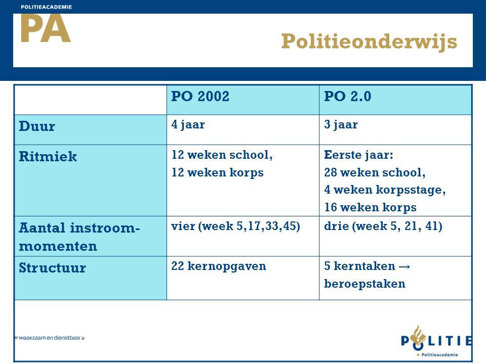 Politieonderwijs PO 2002 PO 2.0 Duur Ritmiek Aantal instroom- momenten