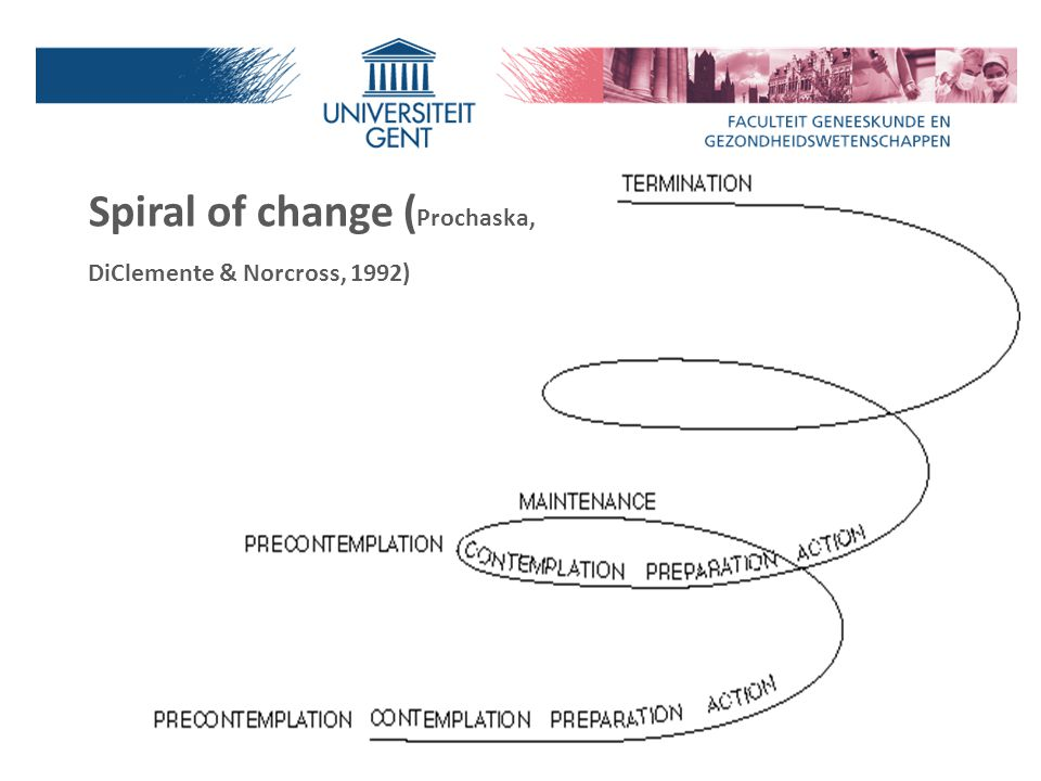 Spiral of change (Prochaska, DiClemente & Norcross, 1992)