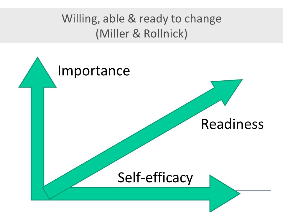 Willing, able & ready to change (Miller & Rollnick)