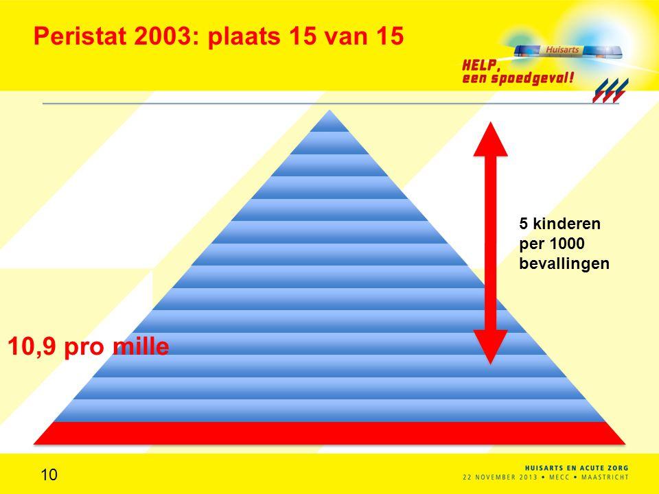 Peristat 2003: plaats 15 van 15 10,9 pro mille