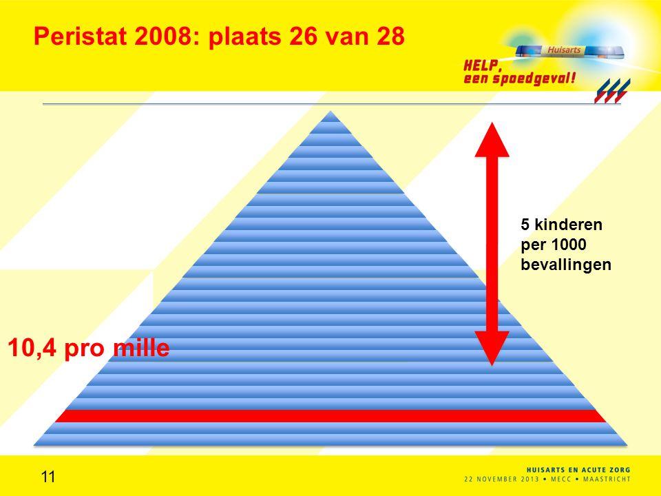 Peristat 2008: plaats 26 van 28 10,4 pro mille