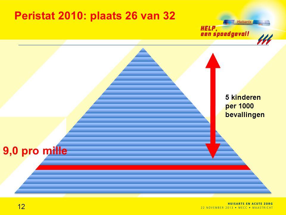 Peristat 2010: plaats 26 van 32 9,0 pro mille