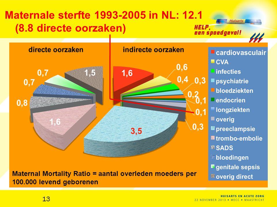 Maternale sterfte 1993-2005 in NL: 12.1 (8.8 directe oorzaken)