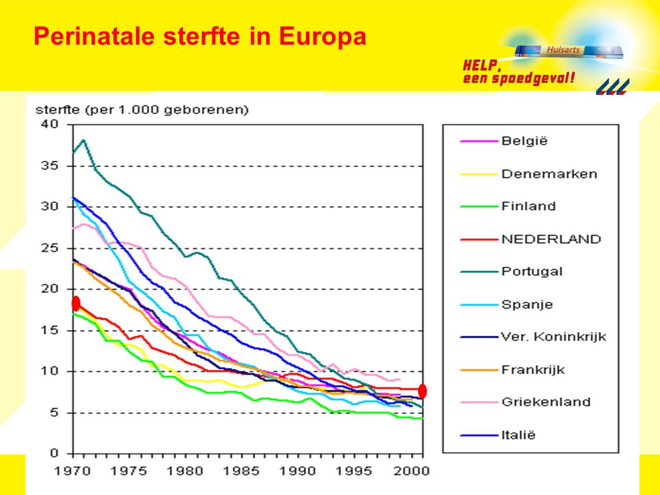 Perinatale sterfte in Europa