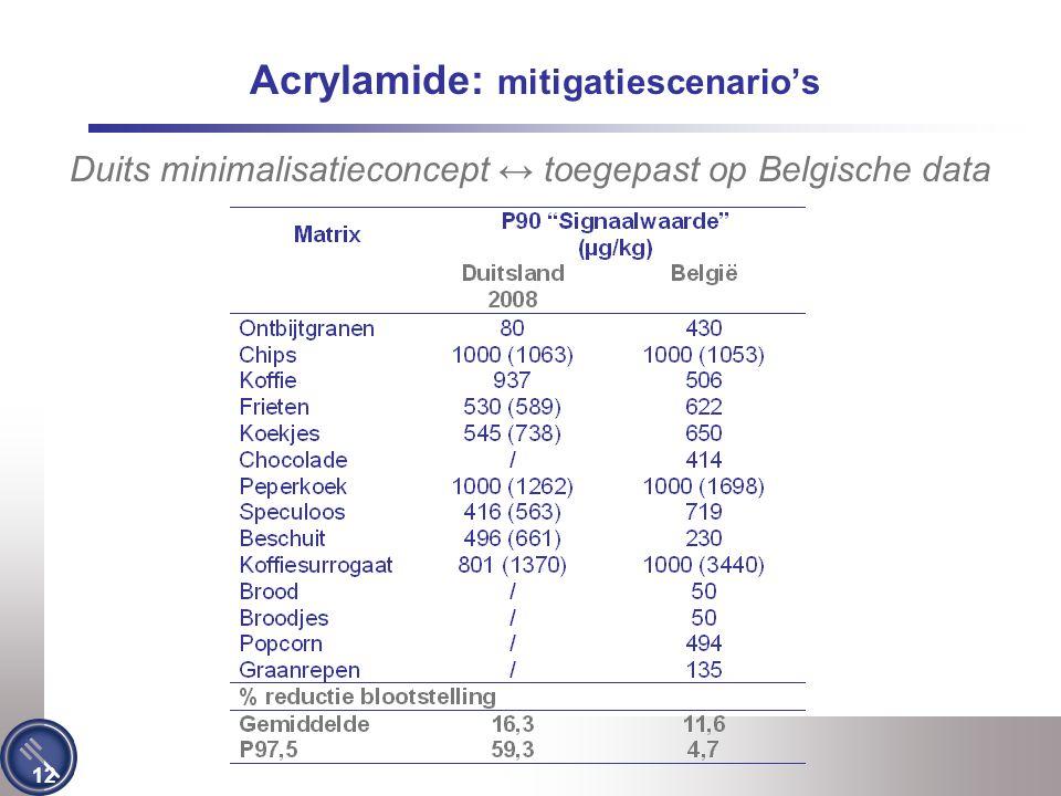 Acrylamide: mitigatiescenario's