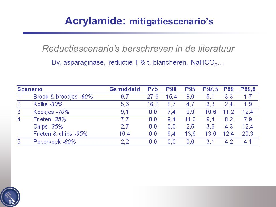 Acrylamide: mitigatiescenario's
