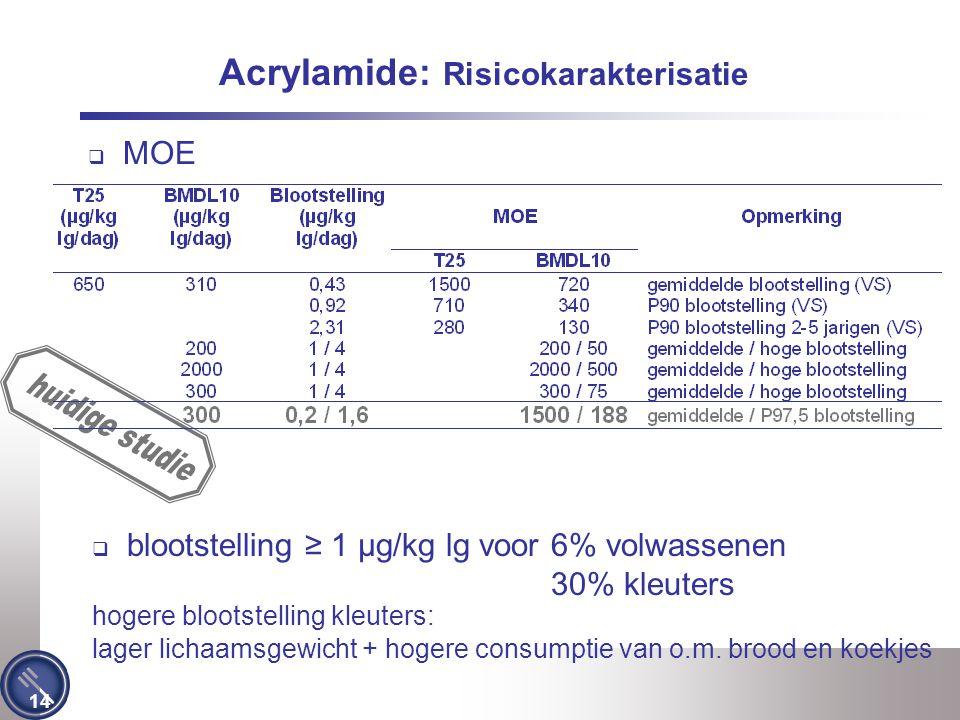 Acrylamide: Risicokarakterisatie