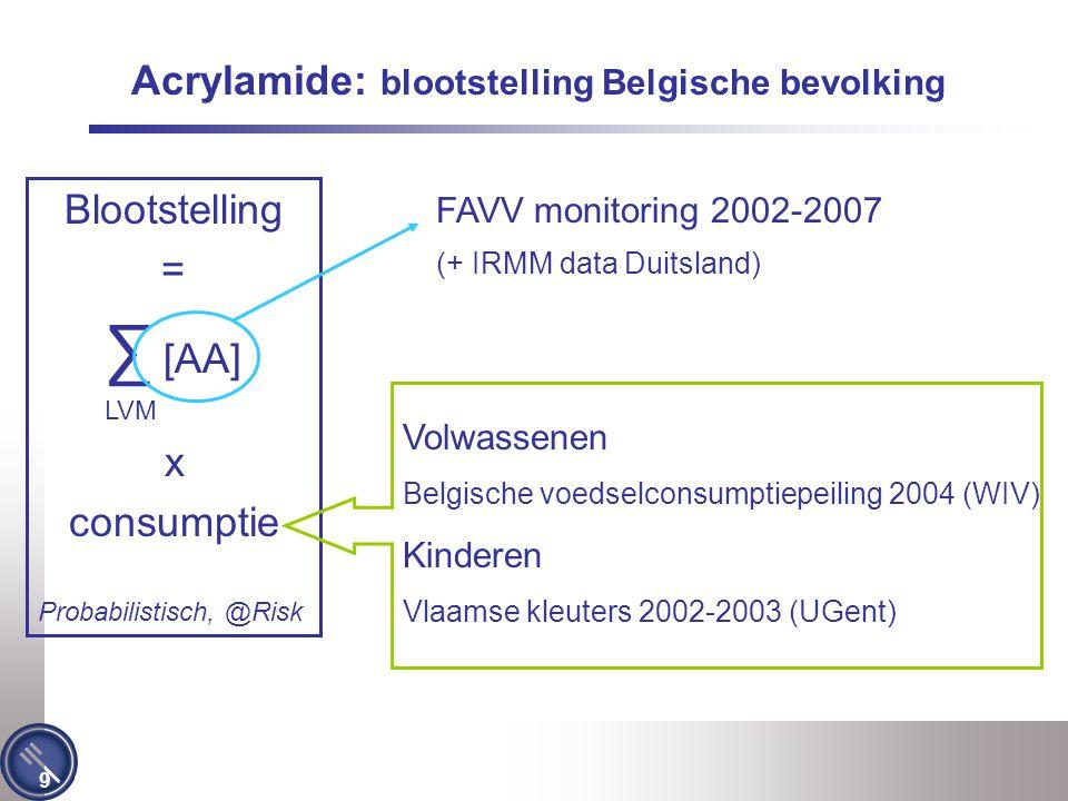 Acrylamide: blootstelling Belgische bevolking