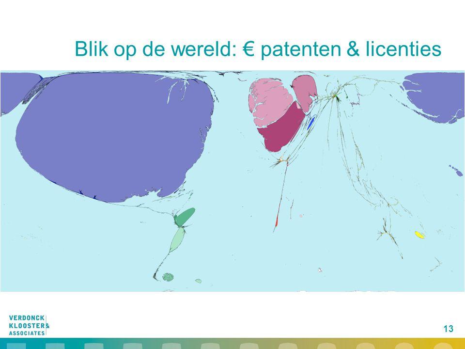 Blik op de wereld: € patenten & licenties