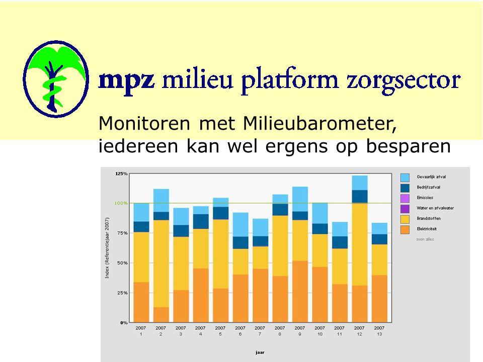 Monitoren met Milieubarometer, iedereen kan wel ergens op besparen