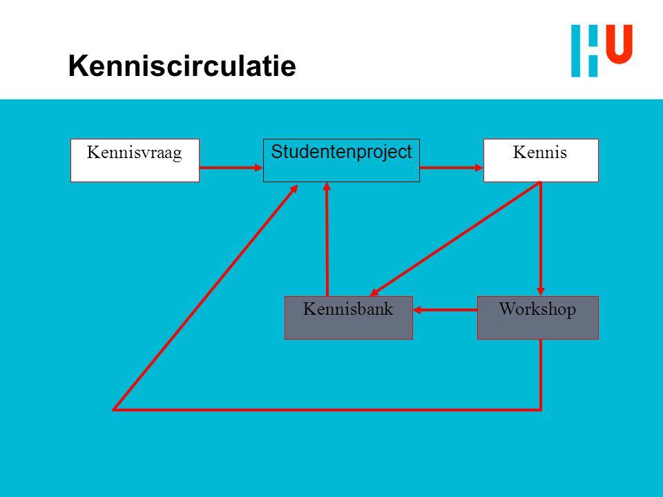 Kenniscirculatie Studentenproject Kennis Kennisvraag Kennisbank