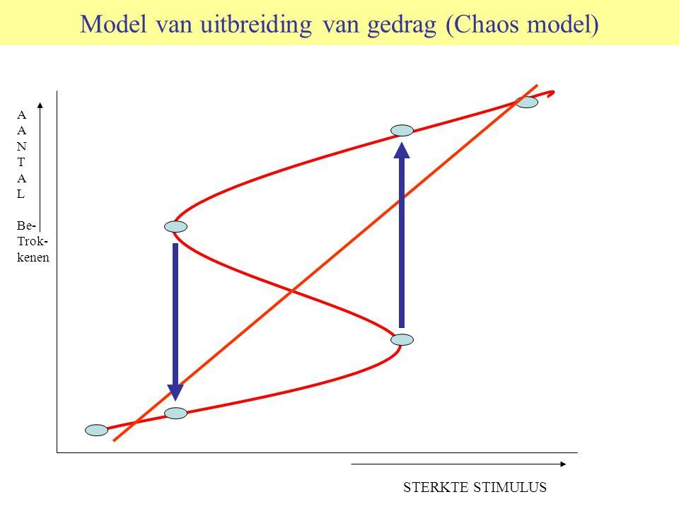 Model van uitbreiding van gedrag (Chaos model)