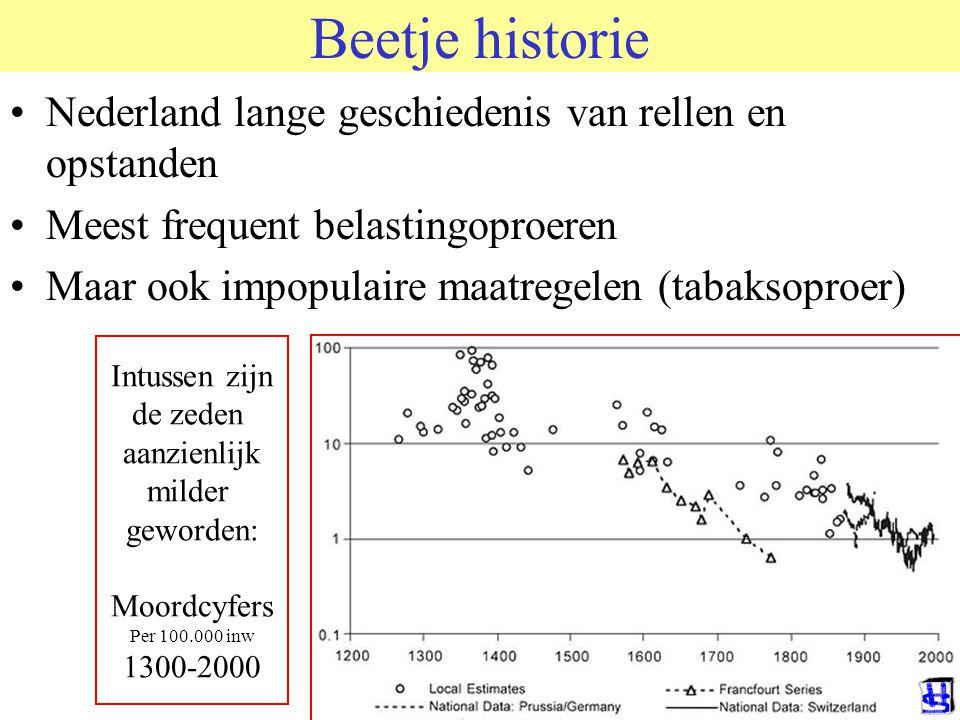 Beetje historie Nederland lange geschiedenis van rellen en opstanden