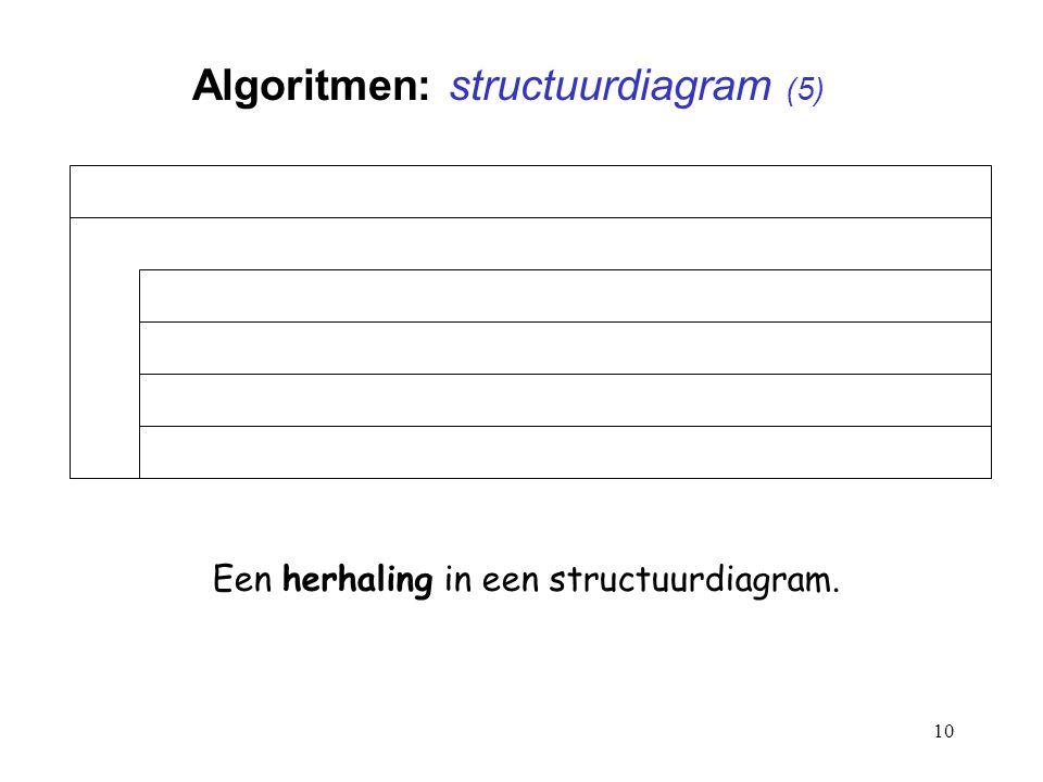 Algoritmen: structuurdiagram (5)