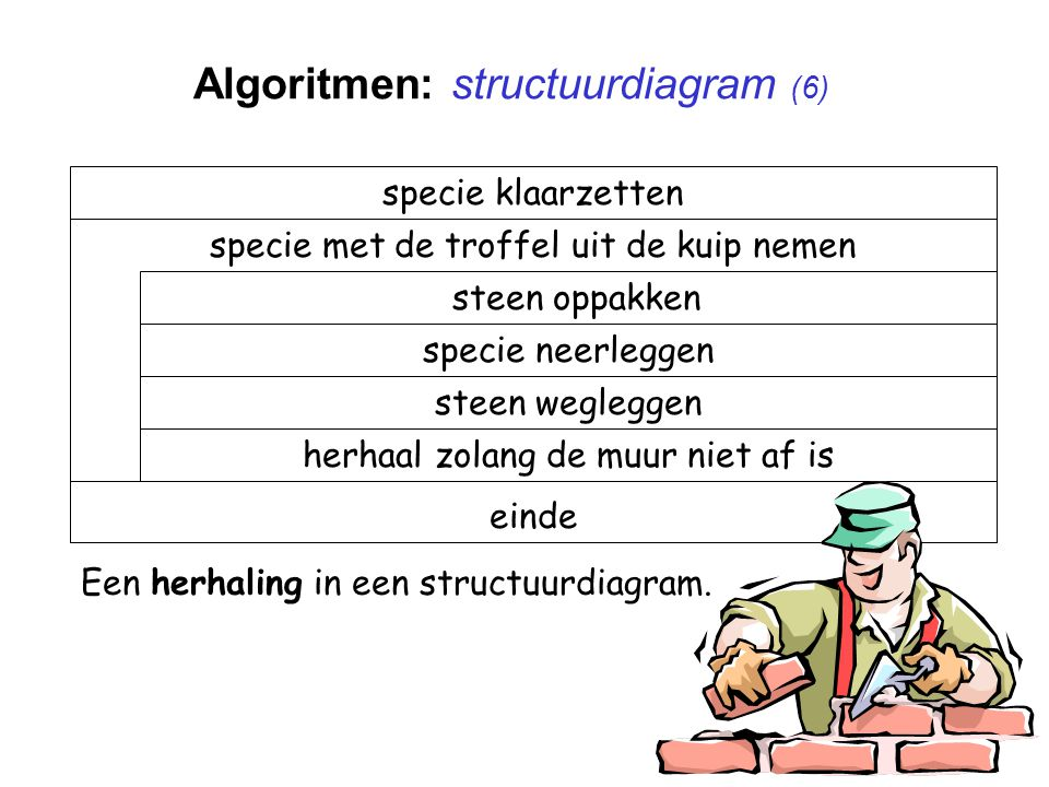Algoritmen: structuurdiagram (6)