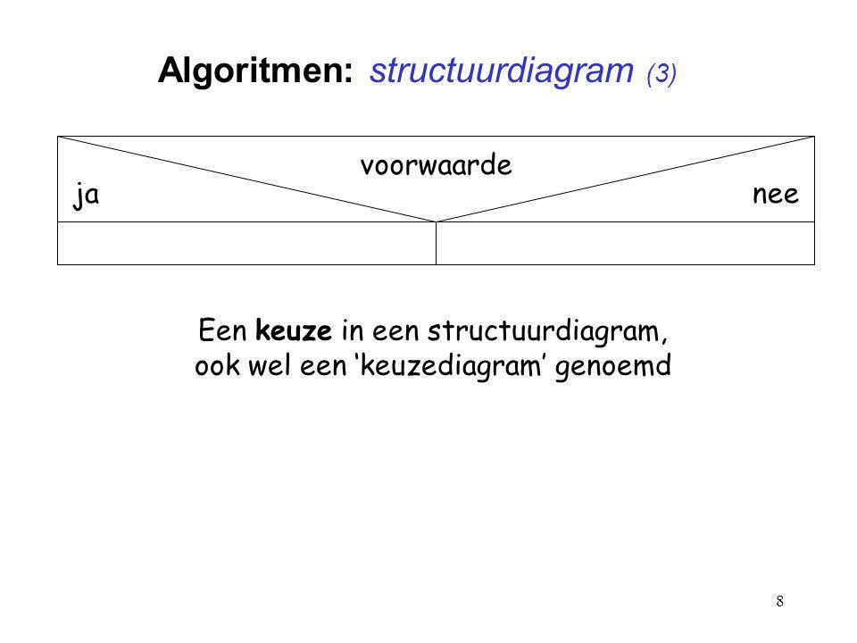 Algoritmen: structuurdiagram (3)