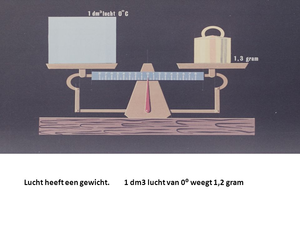 Lucht heeft een gewicht. 1 dm3 lucht van 0⁰ weegt 1,2 gram