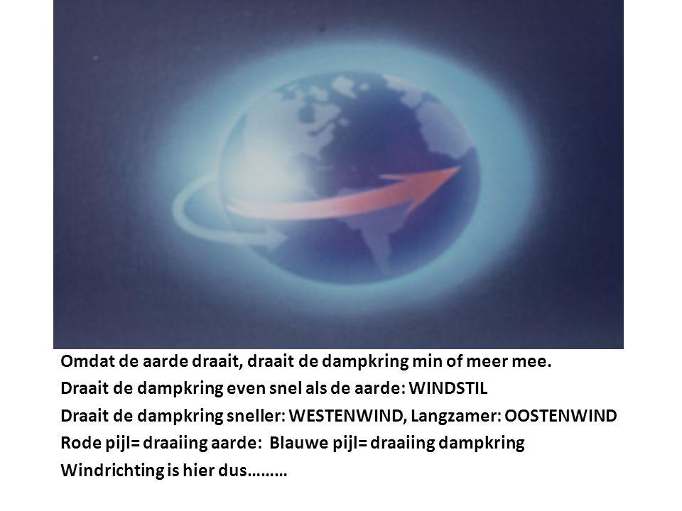 Omdat de aarde draait, draait de dampkring min of meer mee.