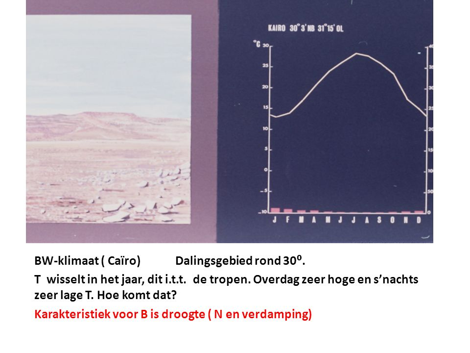 BW-klimaat ( Caïro) Dalingsgebied rond 30⁰.