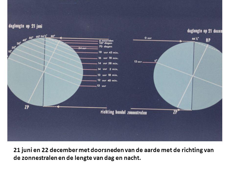 21 juni en 22 december met doorsneden van de aarde met de richting van de zonnestralen en de lengte van dag en nacht.