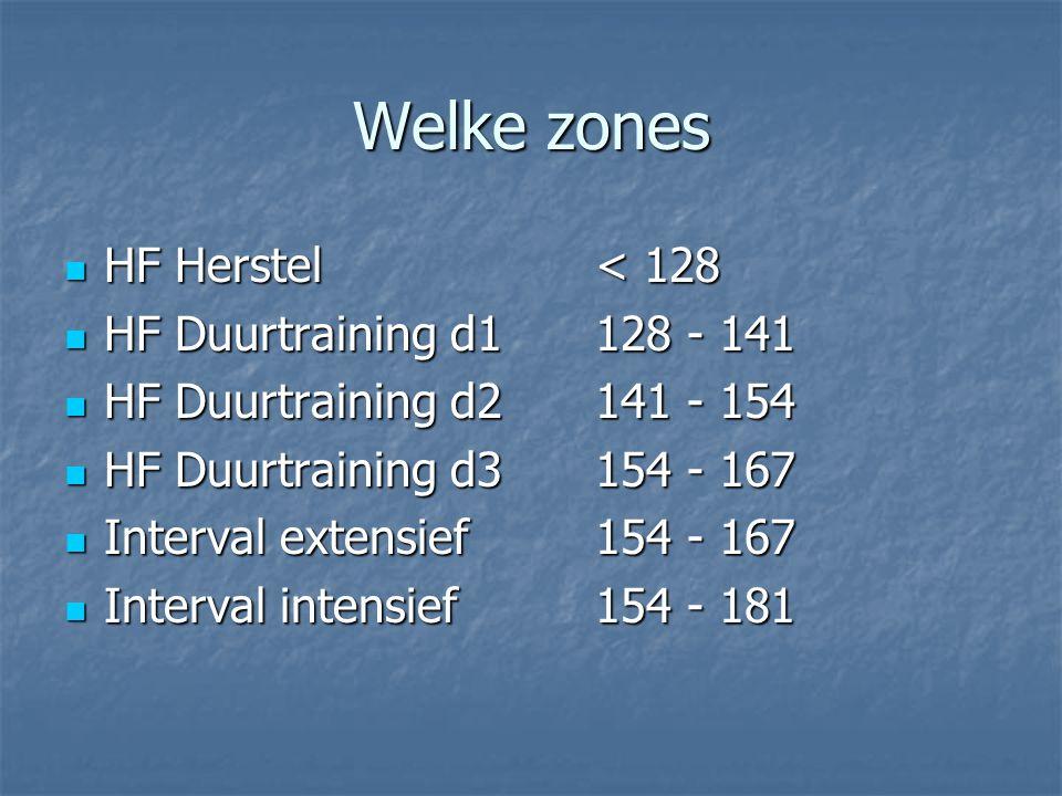 Welke zones HF Herstel < 128 HF Duurtraining d1 128 - 141