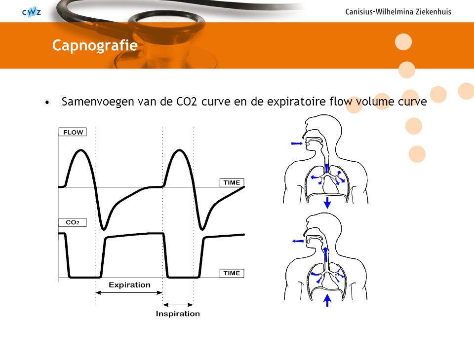 Capnografie Samenvoegen van de CO2 curve en de expiratoire flow volume curve