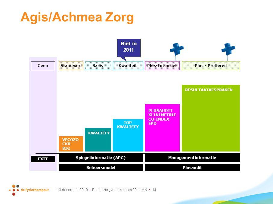 Spiegelinformatie (APG) Managementinformatie