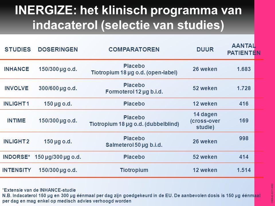 INERGIZE: het klinisch programma van indacaterol (selectie van studies)