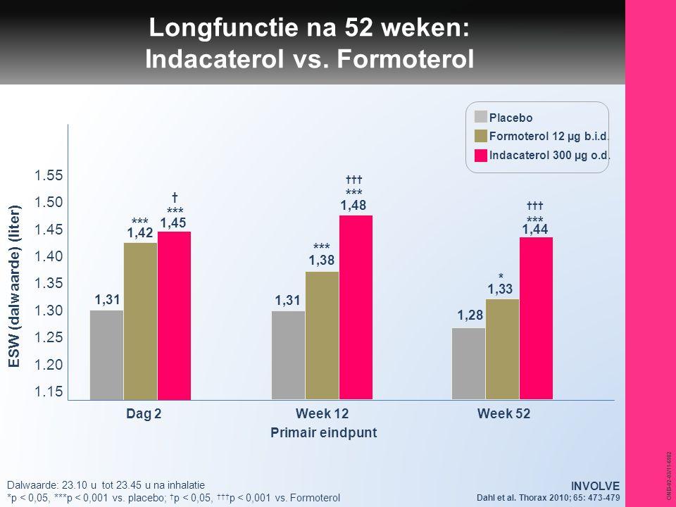 Longfunctie na 52 weken: Indacaterol vs. Formoterol