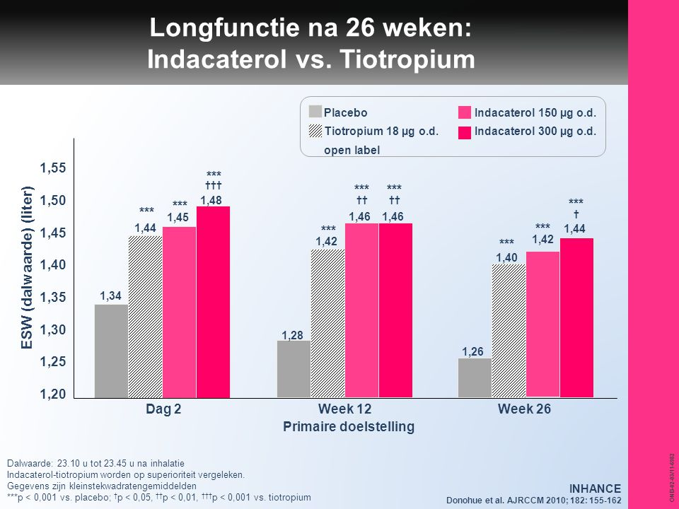 Longfunctie na 26 weken: Indacaterol vs. Tiotropium