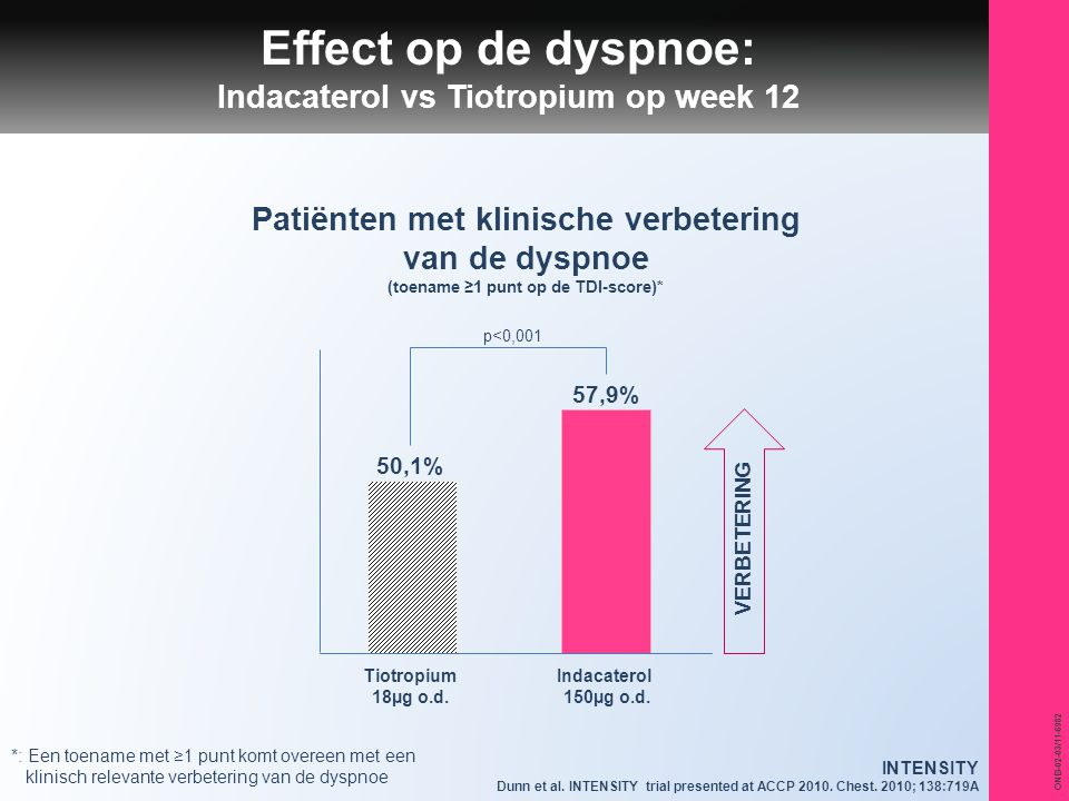 Effect op de dyspnoe: Indacaterol vs Tiotropium op week 12