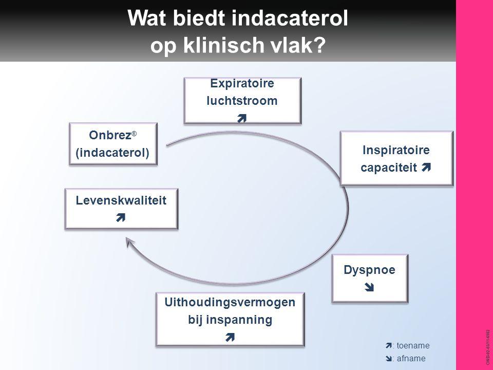 Wat biedt indacaterol op klinisch vlak