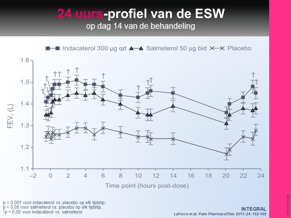 24 uurs-profiel van de ESW op dag 14 van de behandeling