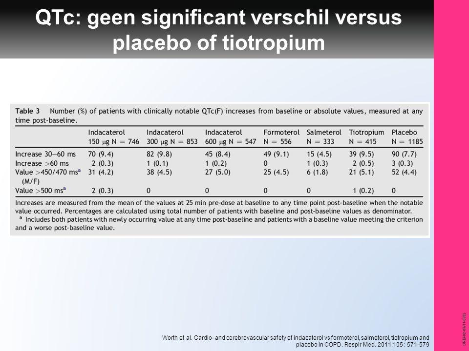 QTc: geen significant verschil versus placebo of tiotropium