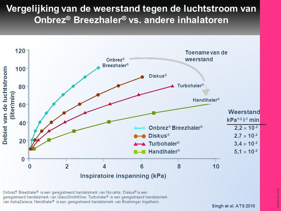 Debiet van de luchtstroom (liter/min) Inspiratoire inspanning (kPa)
