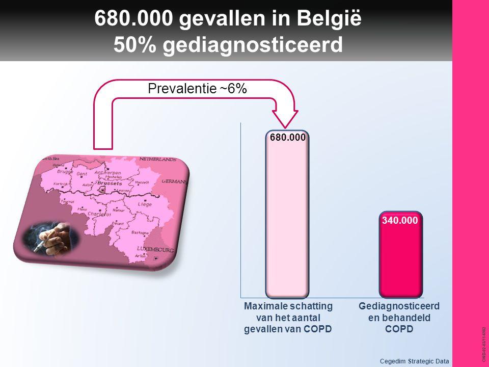 680.000 gevallen in België 50% gediagnosticeerd