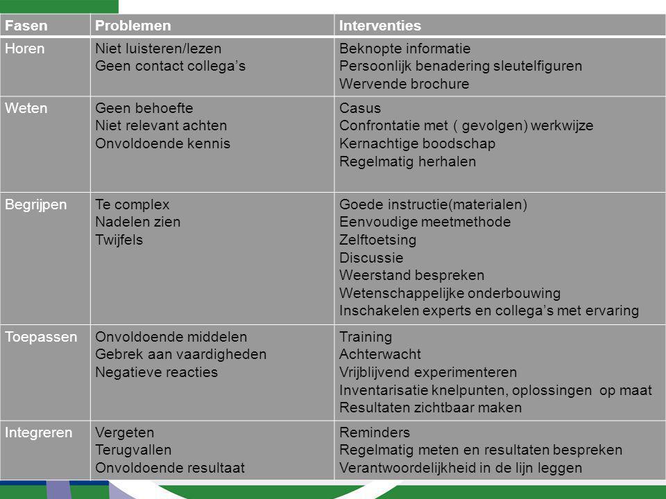 Implementatietips Projectmatige aanpak Ambitieuze en concrete doelen