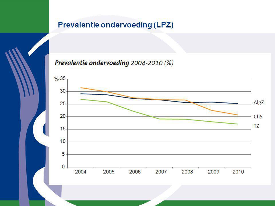Prevalentie ondervoeding bij thuiswonende ouderen is hoog!