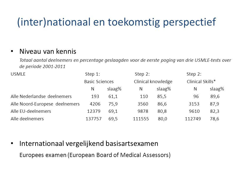(inter)nationaal en toekomstig perspectief