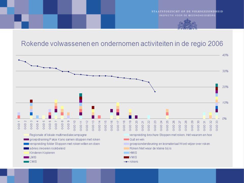 Rokende volwassenen en ondernomen activiteiten in de regio 2006