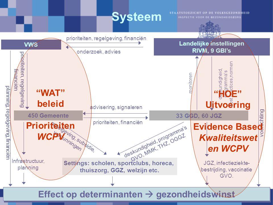 Systeem HOE WAT Uitvoering beleid Evidence Based Prioriteiten