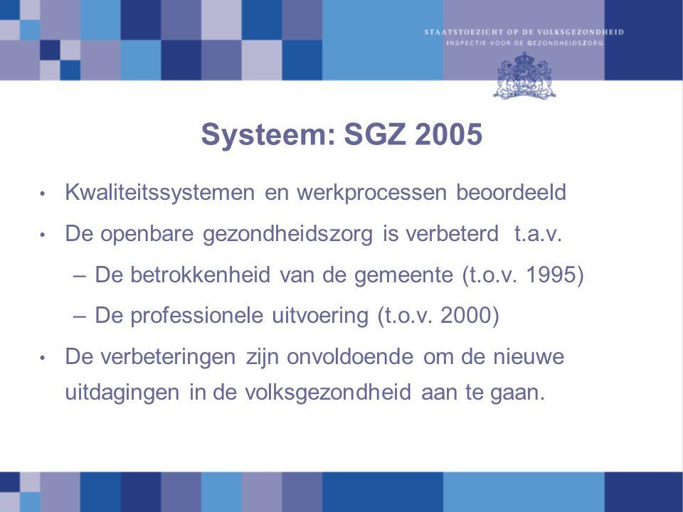 Systeem: SGZ 2005 Kwaliteitssystemen en werkprocessen beoordeeld