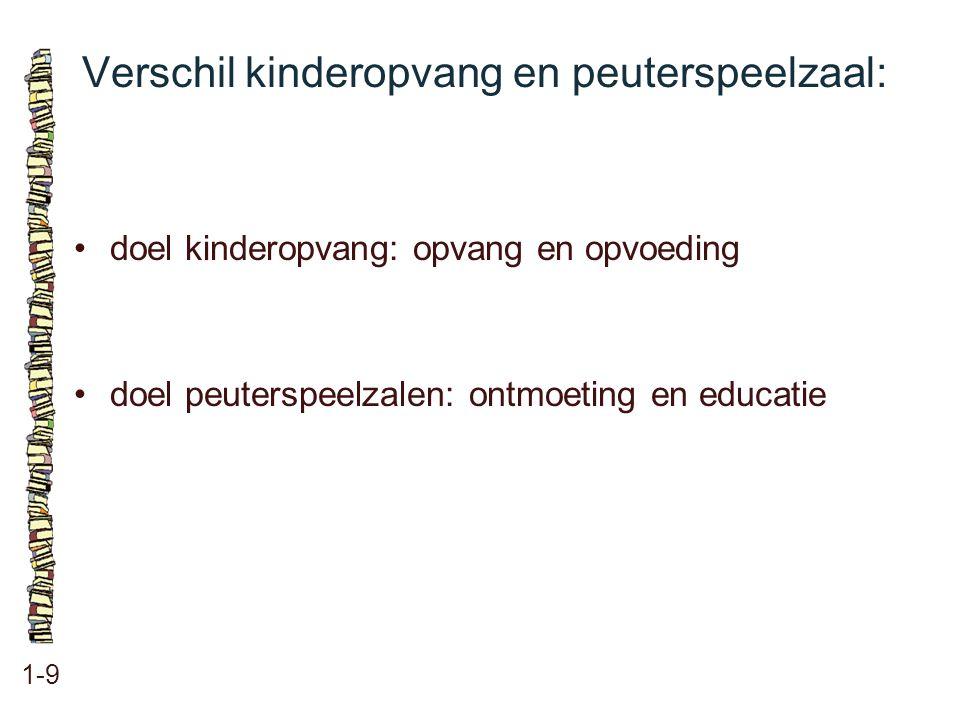Verschil kinderopvang en peuterspeelzaal: