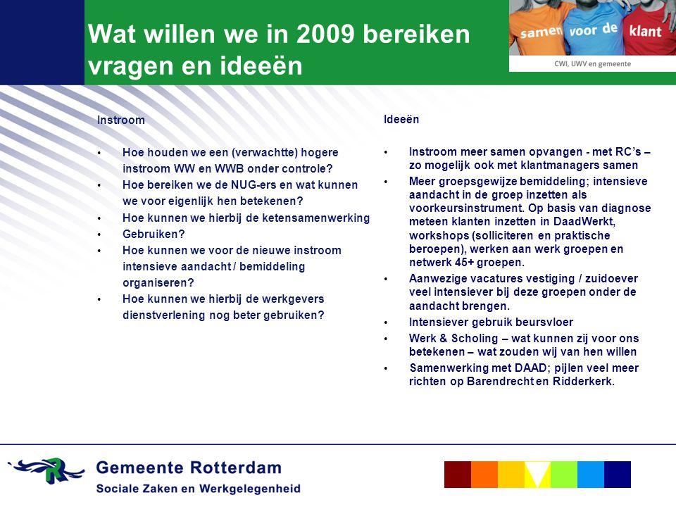Wat willen we in 2009 bereiken vragen en ideeën