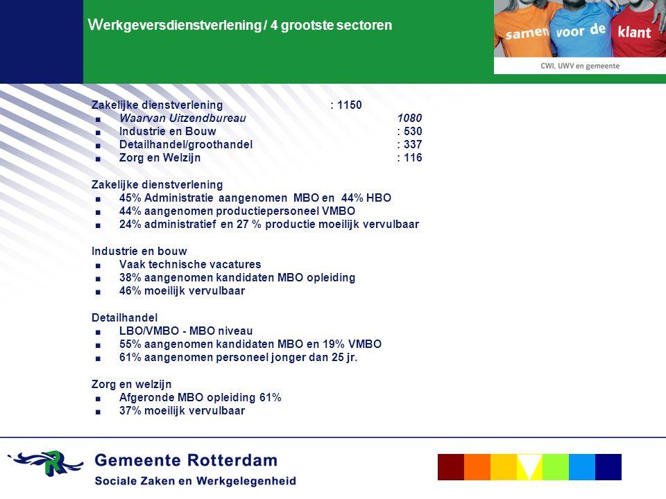 werkgeversdienstverlening / 4 grootste sectoren