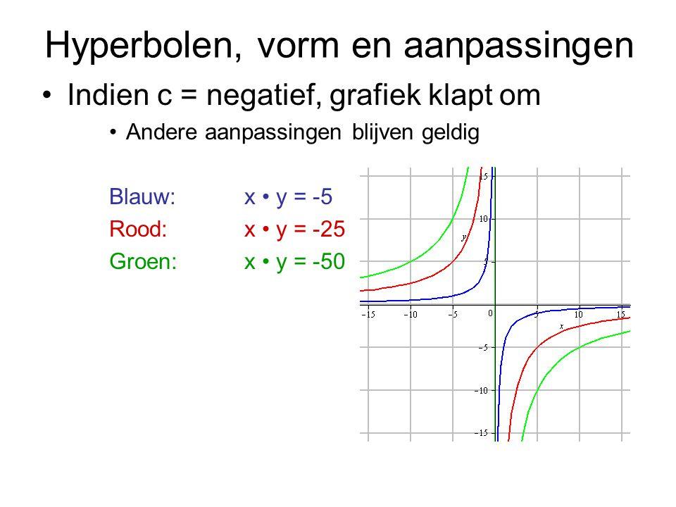 Hyperbolen, vorm en aanpassingen